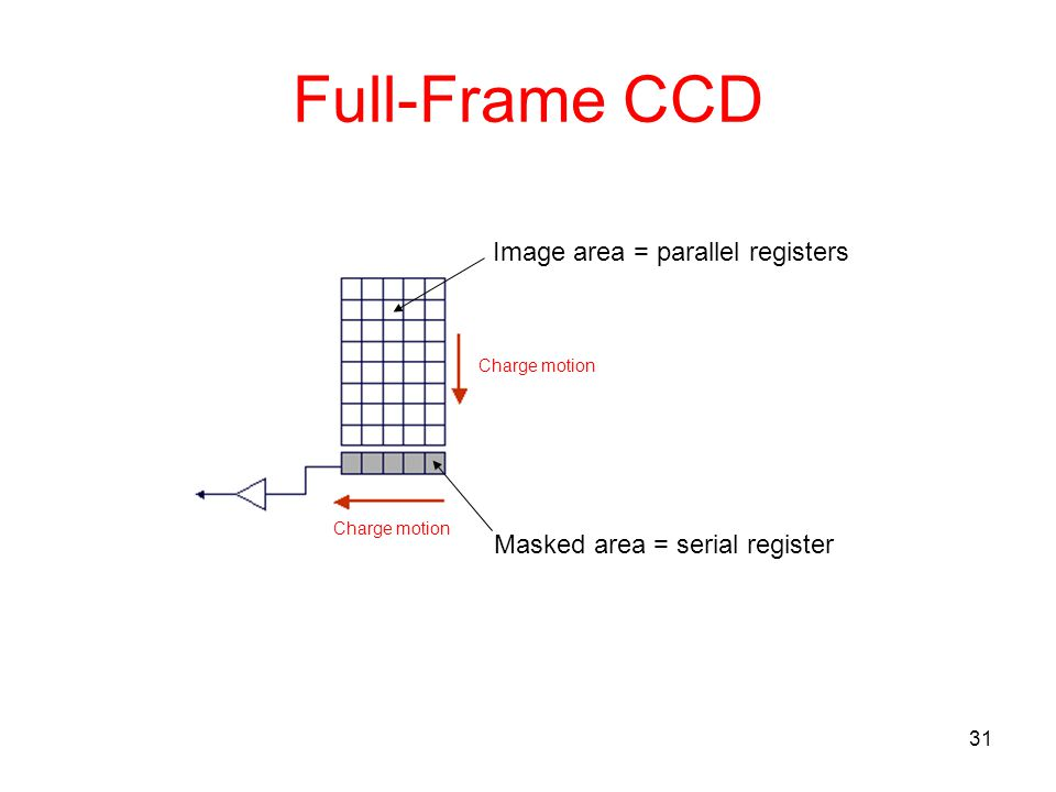 Full-Frame CCD Image area = parallel registers