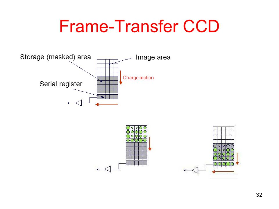 Frame-Transfer CCD Storage (masked) area Image area Serial register