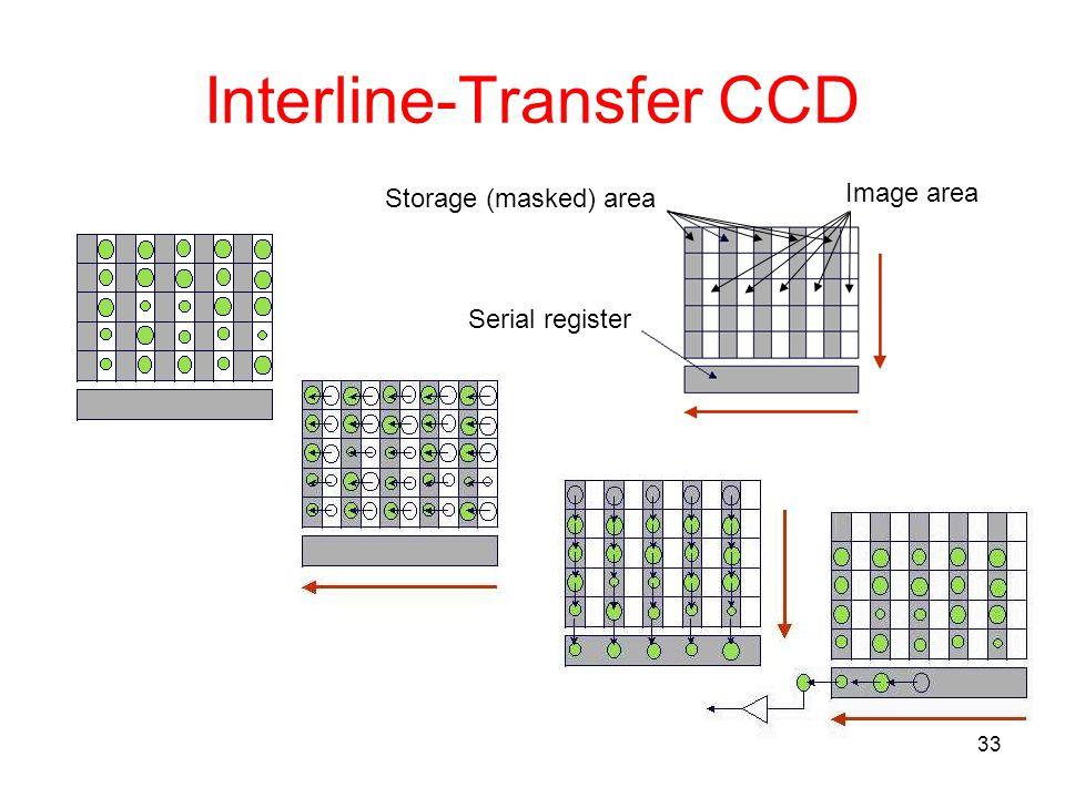 Interline-Transfer CCD
