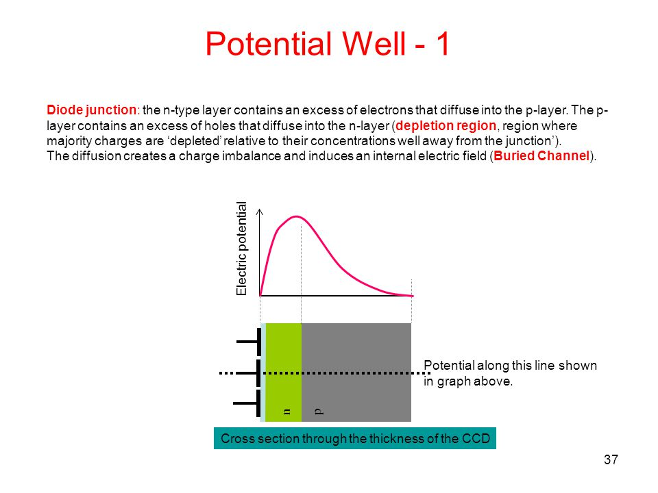 Potential Well - 1