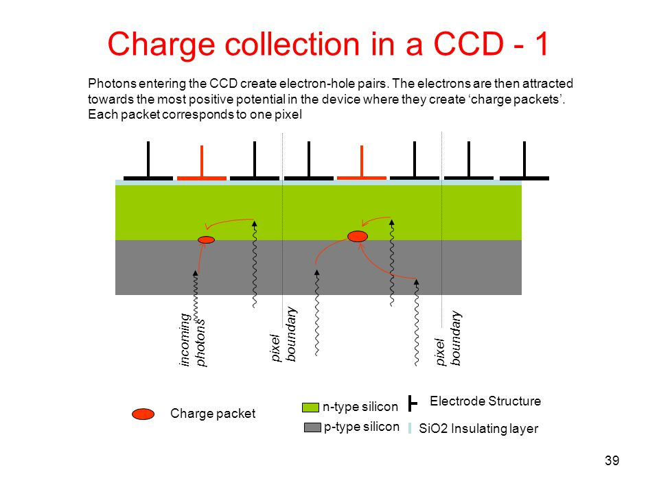 Charge collection in a CCD - 1