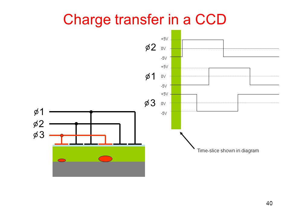 Charge transfer in a CCD