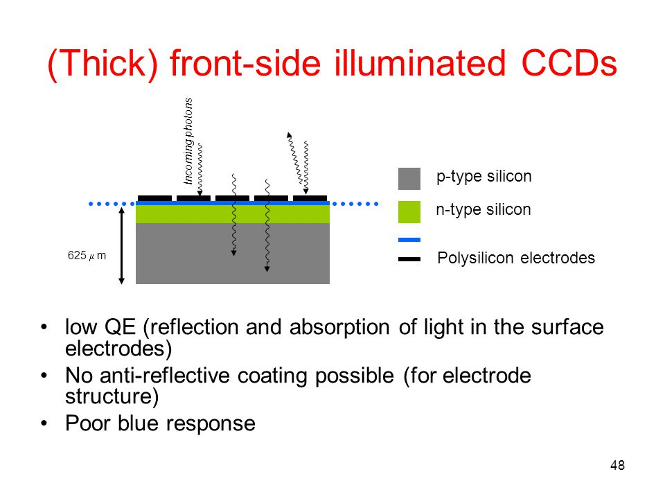 (Thick) front-side illuminated CCDs