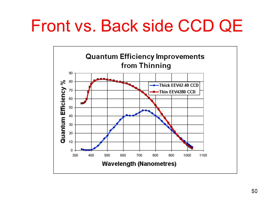 Front vs. Back side CCD QE