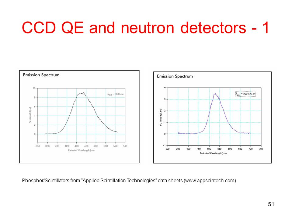CCD QE and neutron detectors - 1