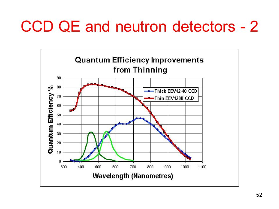 CCD QE and neutron detectors - 2