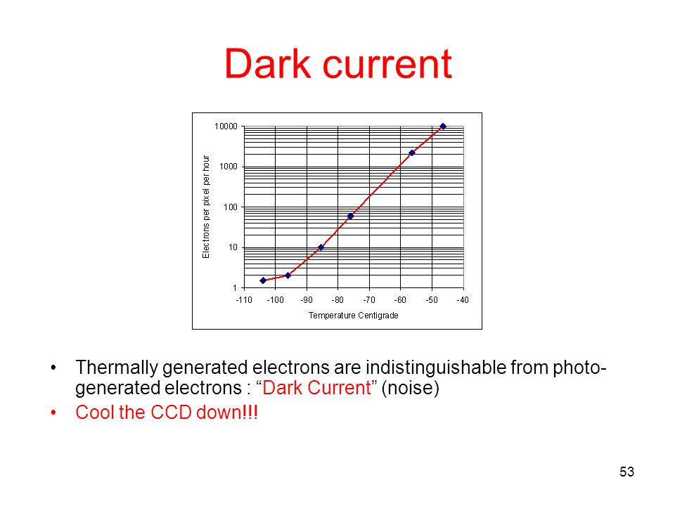 Dark current Thermally generated electrons are indistinguishable from photo-generated electrons : Dark Current (noise)