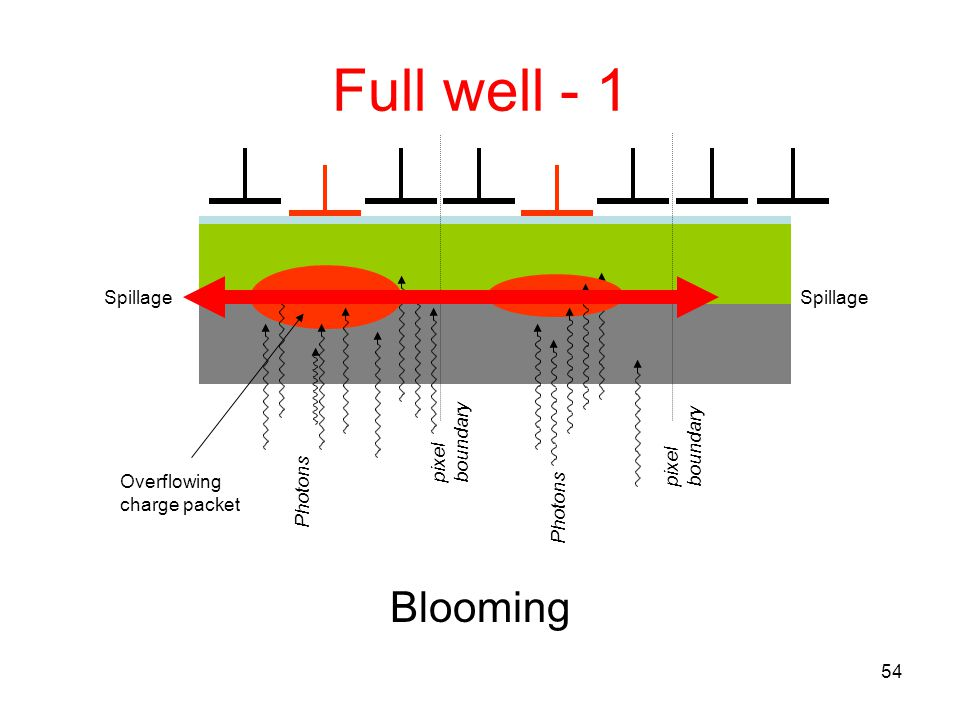 Full well - 1 Blooming Spillage Spillage boundary pixel boundary pixel