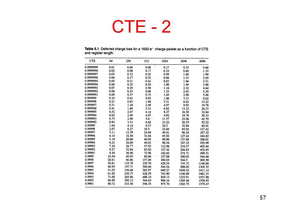 CTE - 2