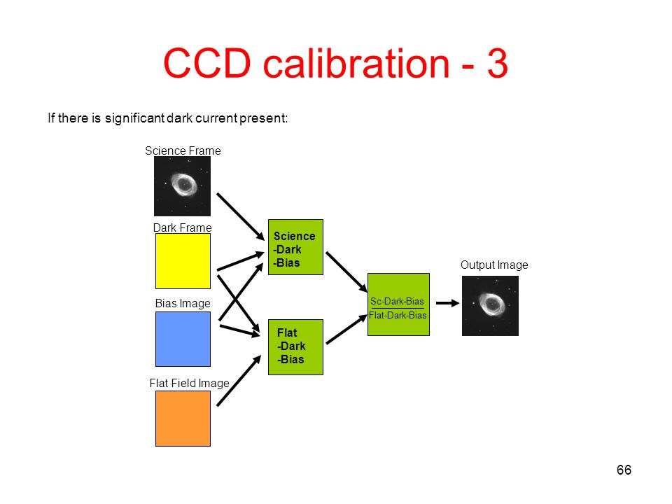 CCD calibration - 3 If there is significant dark current present: