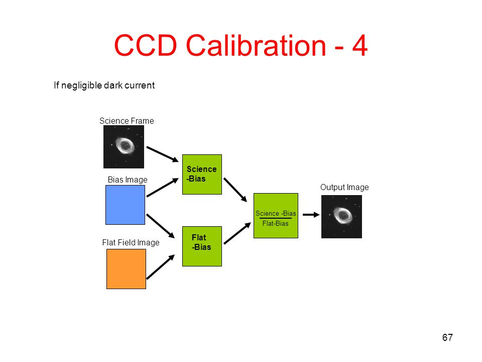 CCD Calibration - 4 If negligible dark current Science Frame Science