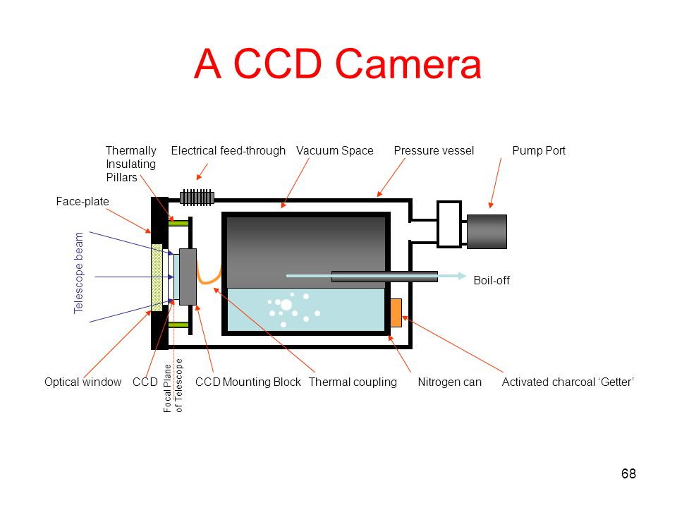 A CCD Camera Thermally Electrical feed-through Vacuum Space Pressure vessel Pump Port.