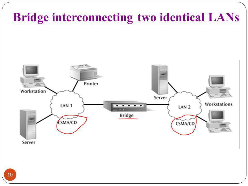 Bridge interconnecting two identical LANs