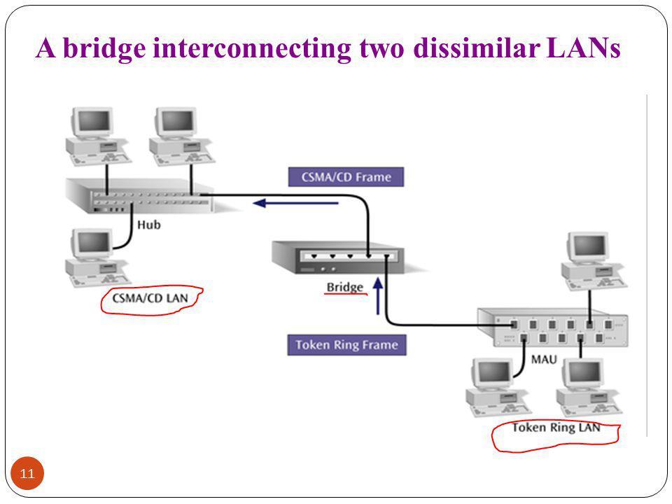 A bridge interconnecting two dissimilar LANs