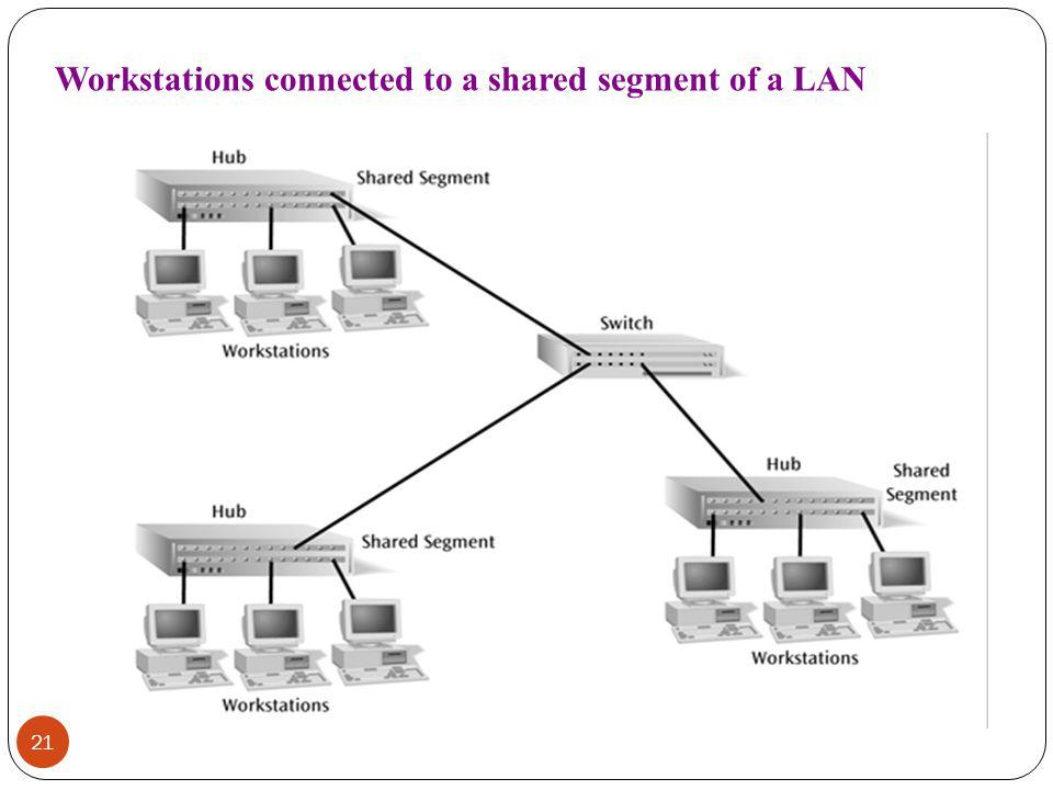 Workstations connected to a shared segment of a LAN