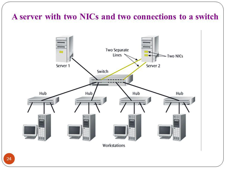 A server with two NICs and two connections to a switch