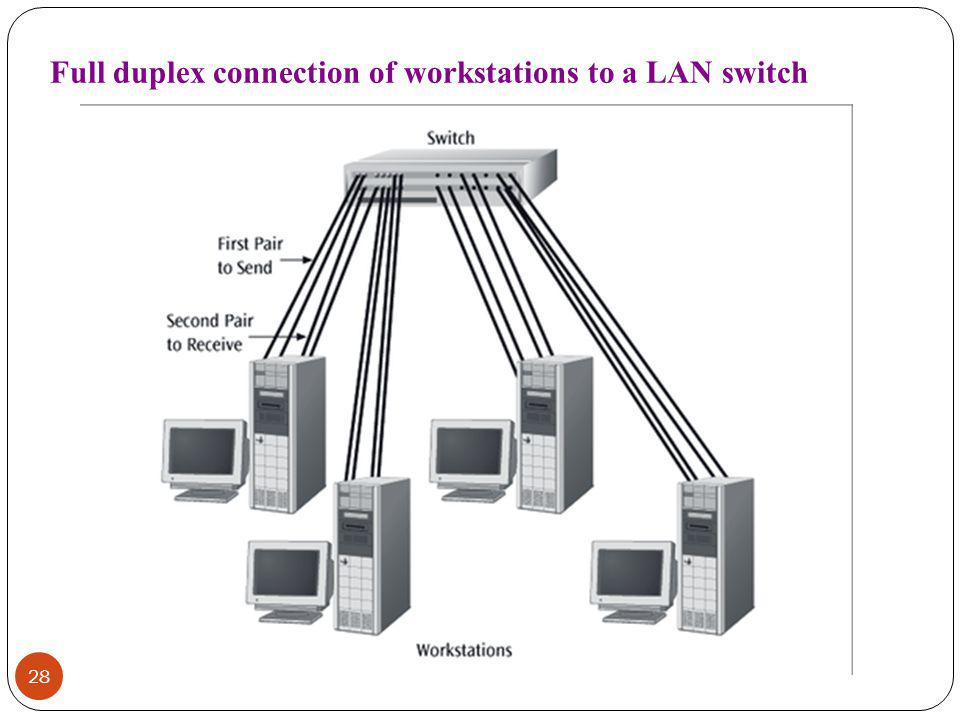 Full duplex connection of workstations to a LAN switch