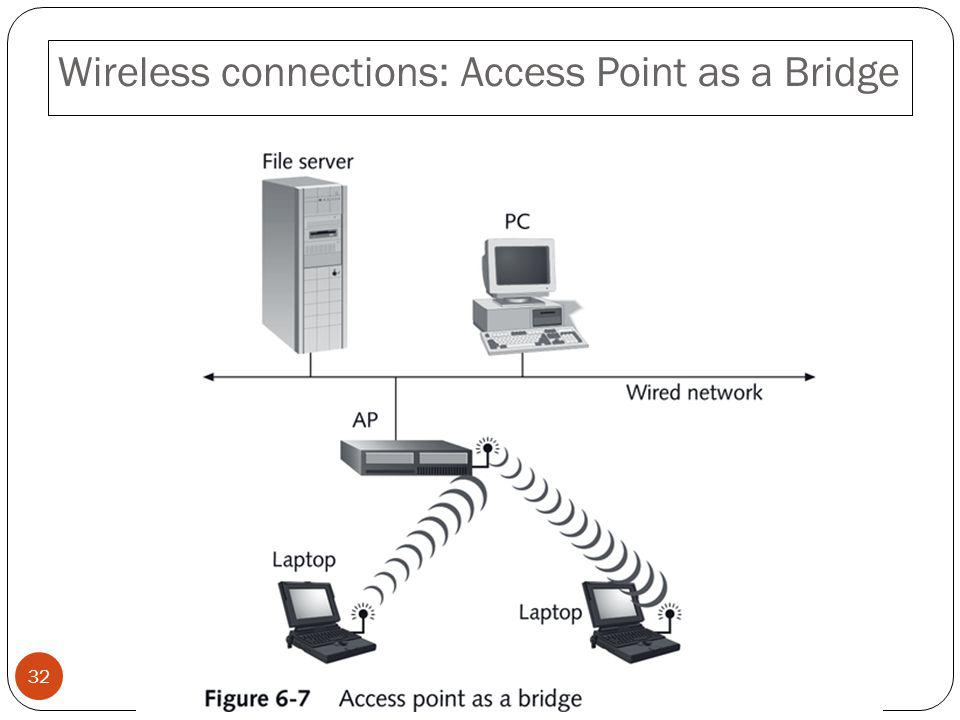 Wireless connections: Access Point as a Bridge