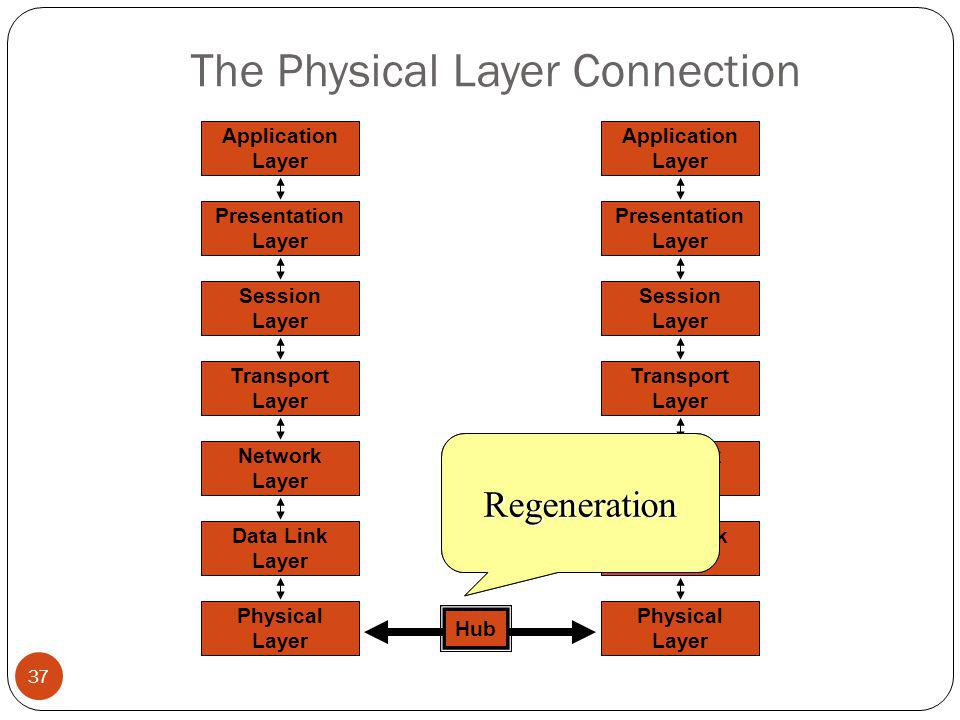 The Physical Layer Connection