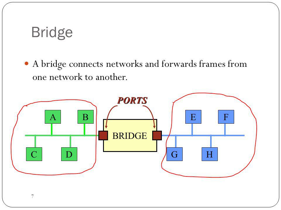 Bridge A bridge connects networks and forwards frames from one network to another. PORTS. A. B.