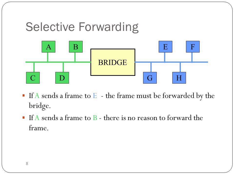 Selective Forwarding A. B. E. F. BRIDGE. C. D. G. H. If A sends a frame to E - the frame must be forwarded by the bridge.