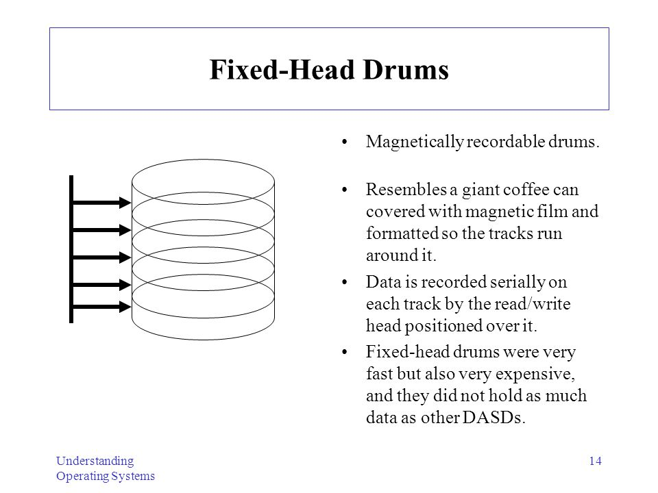 Fixed-Head Drums Magnetically recordable drums.
