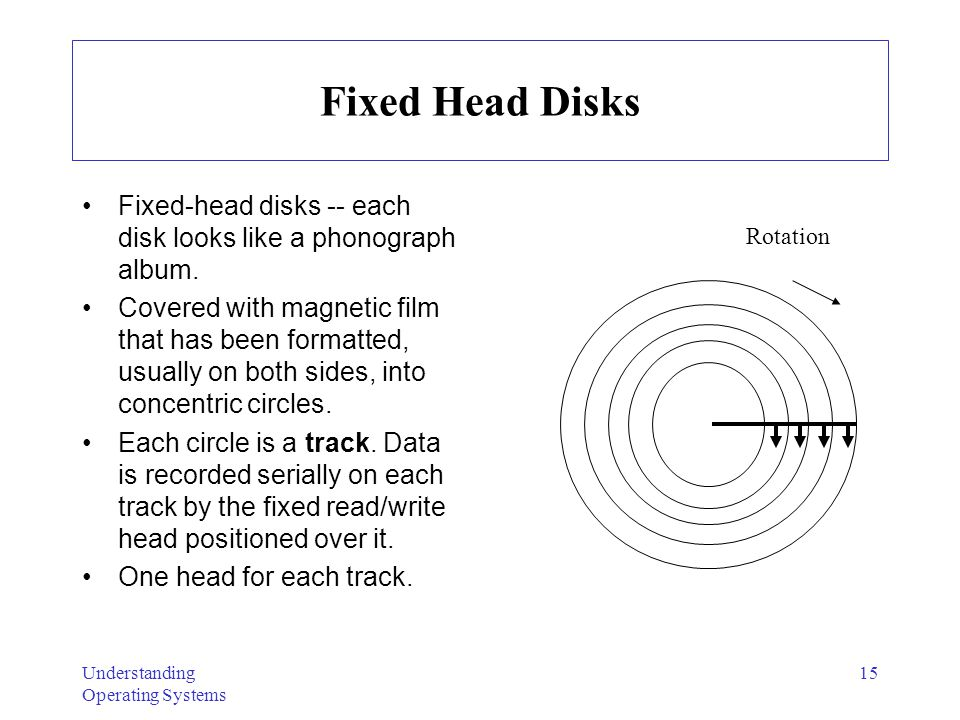 Fixed Head Disks Fixed-head disks -- each disk looks like a phonograph album.