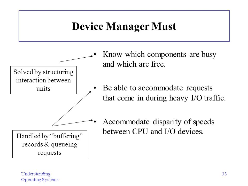 Device Manager Must Know which components are busy and which are free.