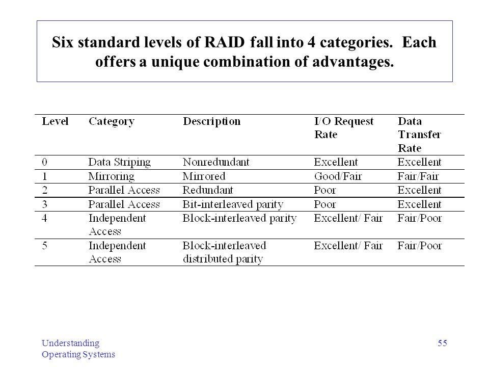 Six standard levels of RAID fall into 4 categories