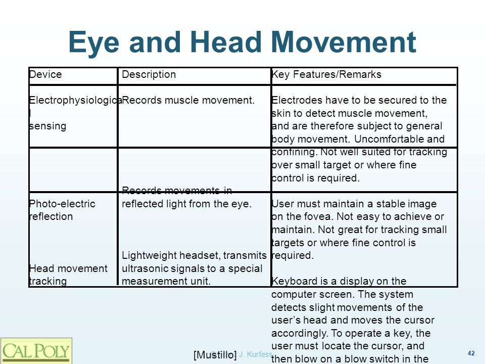 Eye and Head Movement Device Electrophysiological sensing