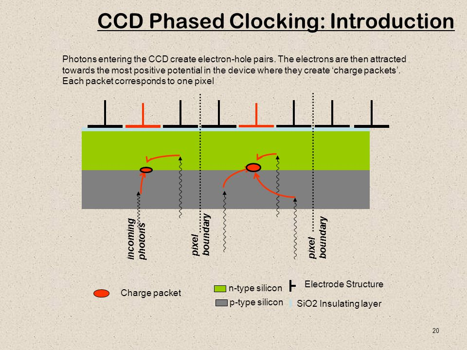 CCD Phased Clocking: Introduction