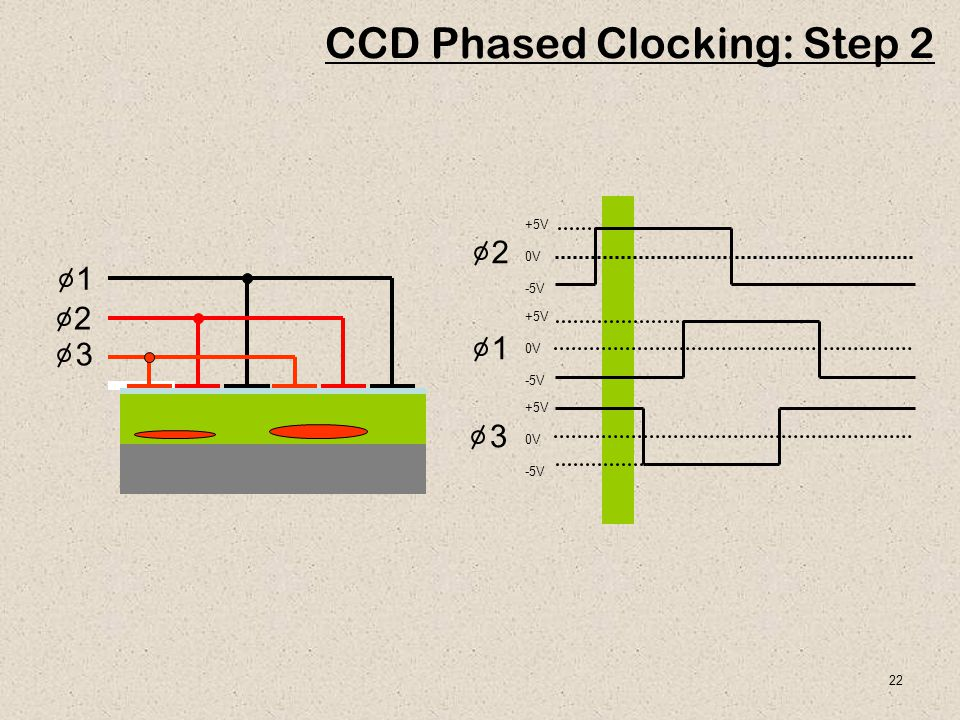 CCD Phased Clocking: Step 2