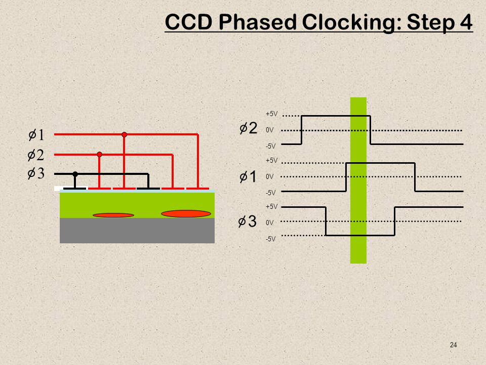 CCD Phased Clocking: Step 4