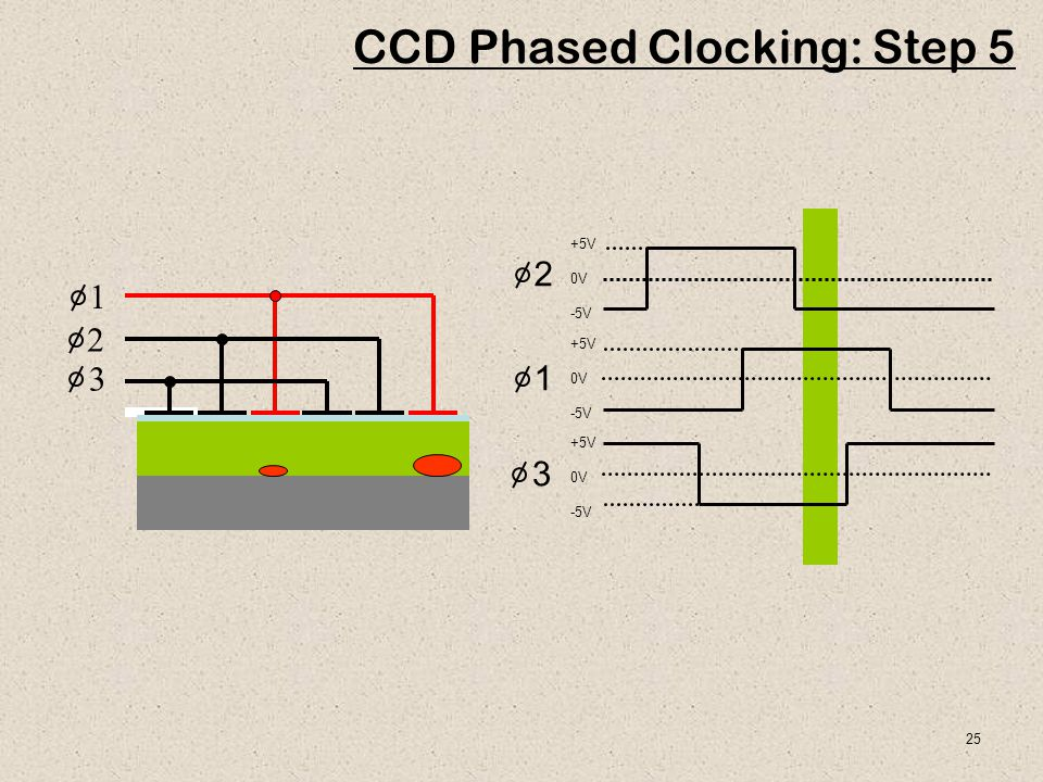 CCD Phased Clocking: Step 5