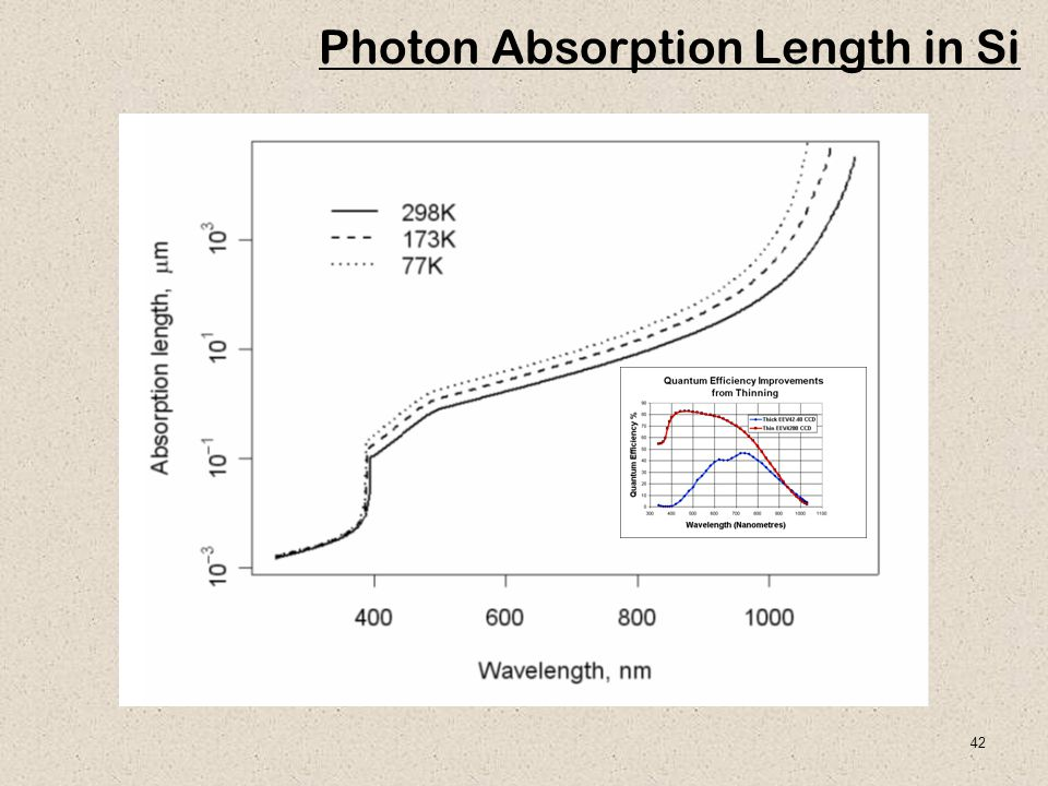 Photon Absorption Length in Si