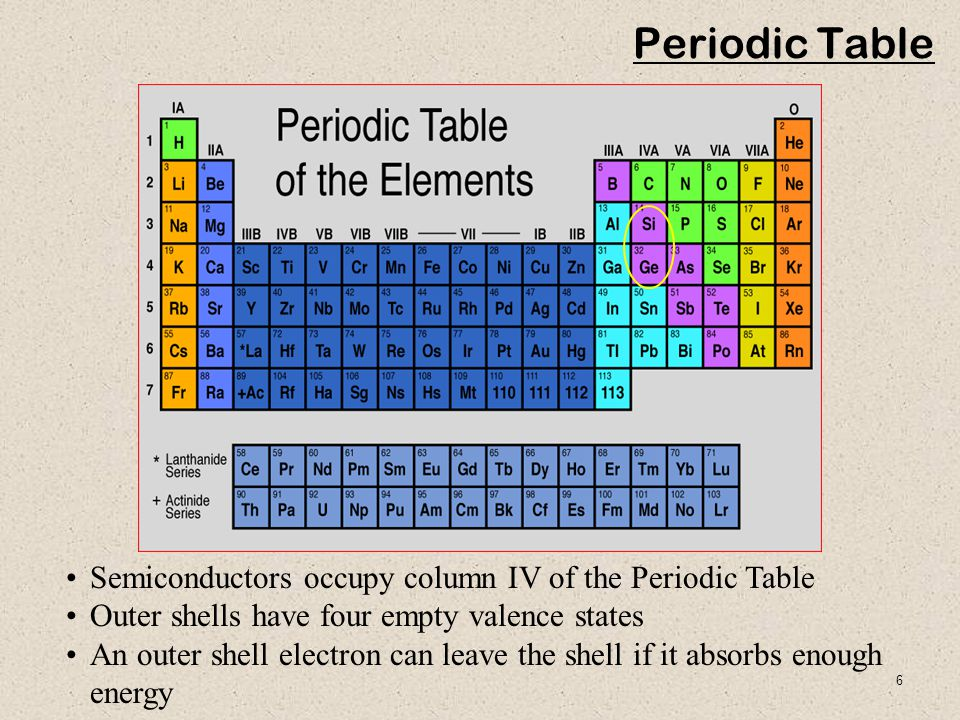 Periodic Table Semiconductors occupy column IV of the Periodic Table
