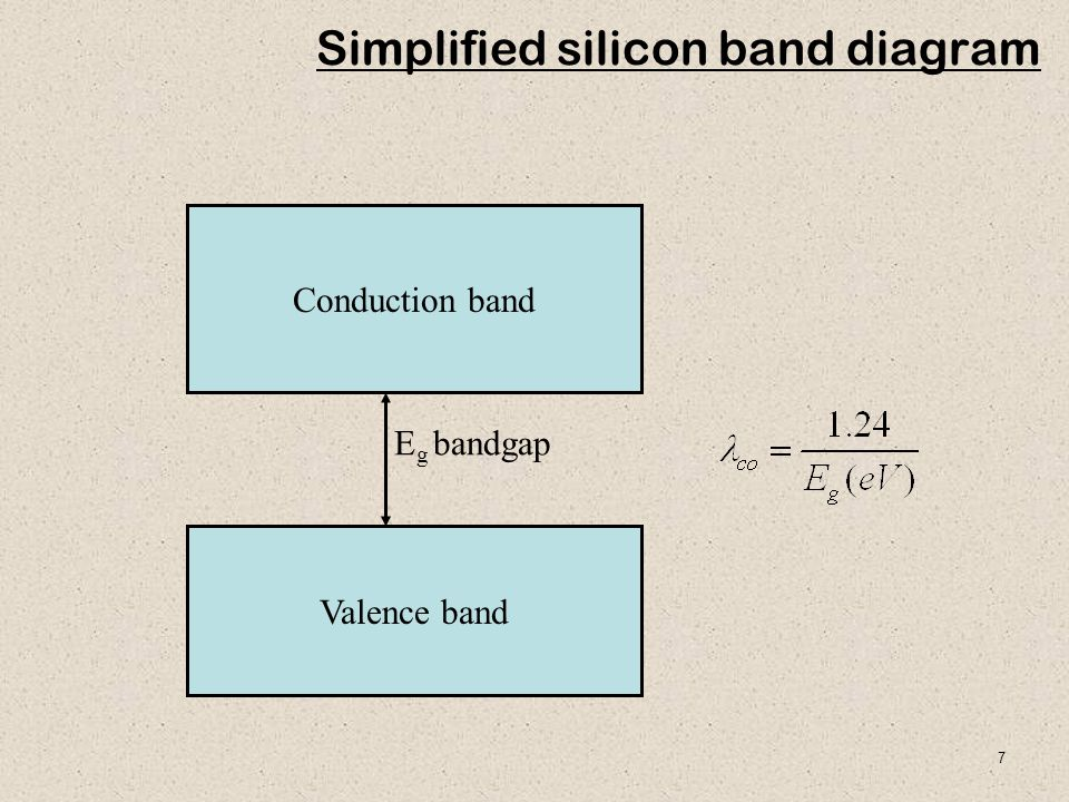 Simplified silicon band diagram