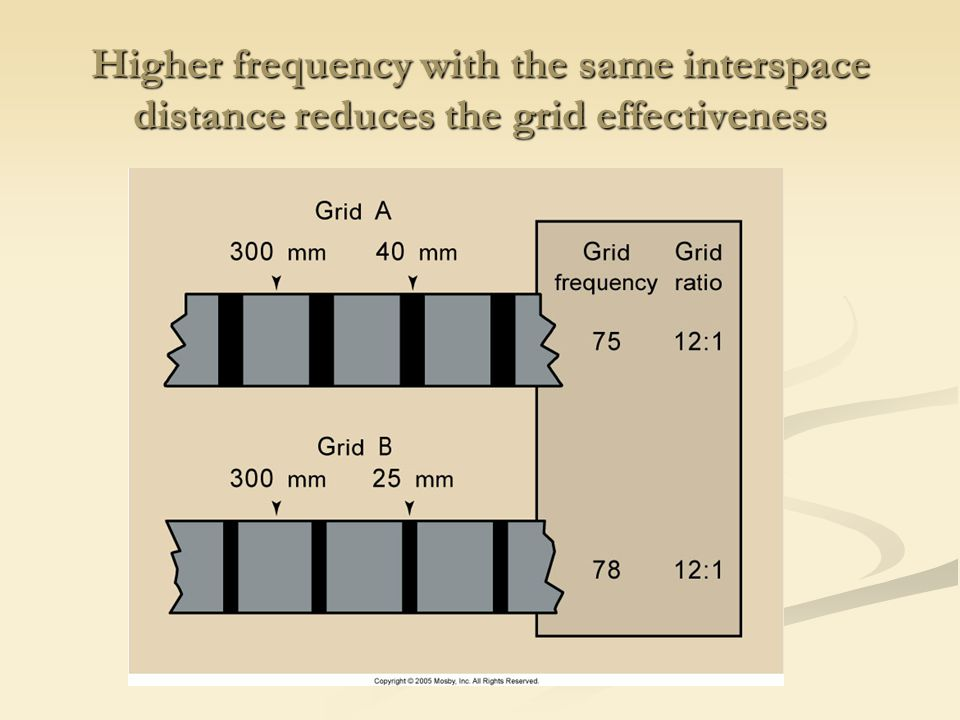 Higher frequency with the same interspace distance reduces the grid effectiveness