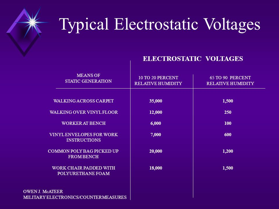 ELECTROSTATIC VOLTAGES