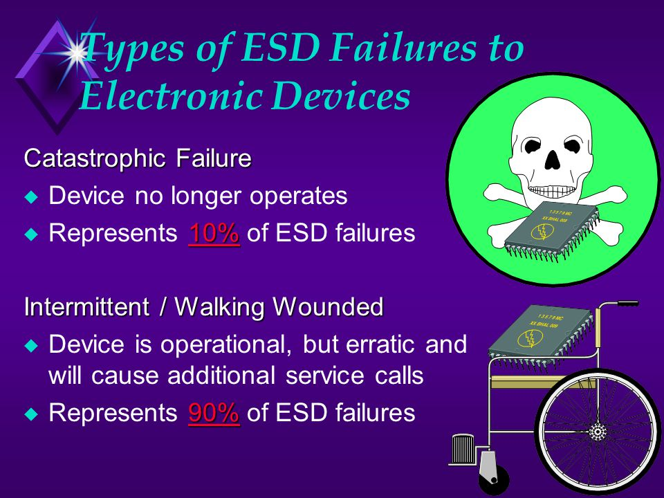 Types of ESD Failures to Electronic Devices