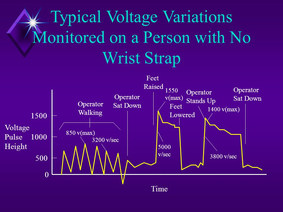 Typical Voltage Variations Monitored on a Person with No Wrist Strap