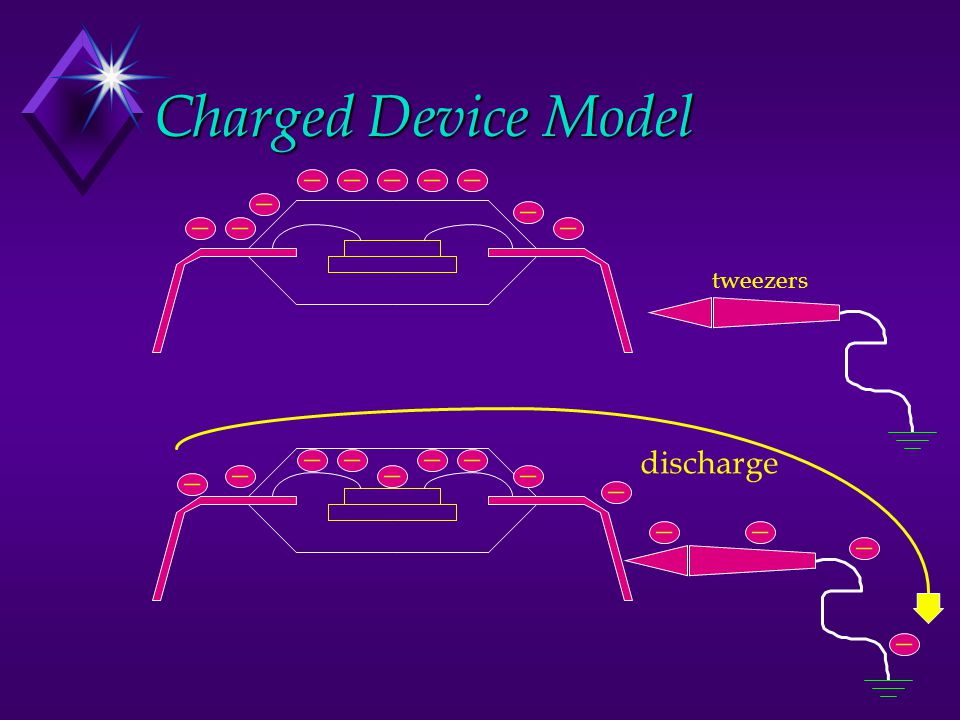 Charged Device Model _ _ _ _ _ _ _ _ _ _ _ _ _ _ _ _ _ _ discharge _ _