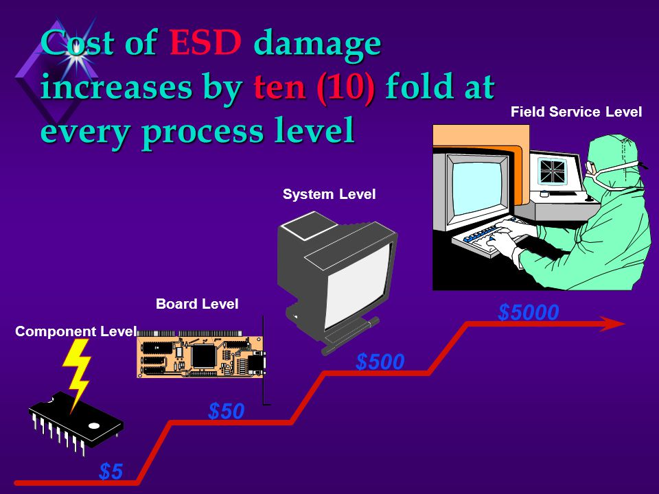 Cost of ESD damage increases by ten (10) fold at every process level