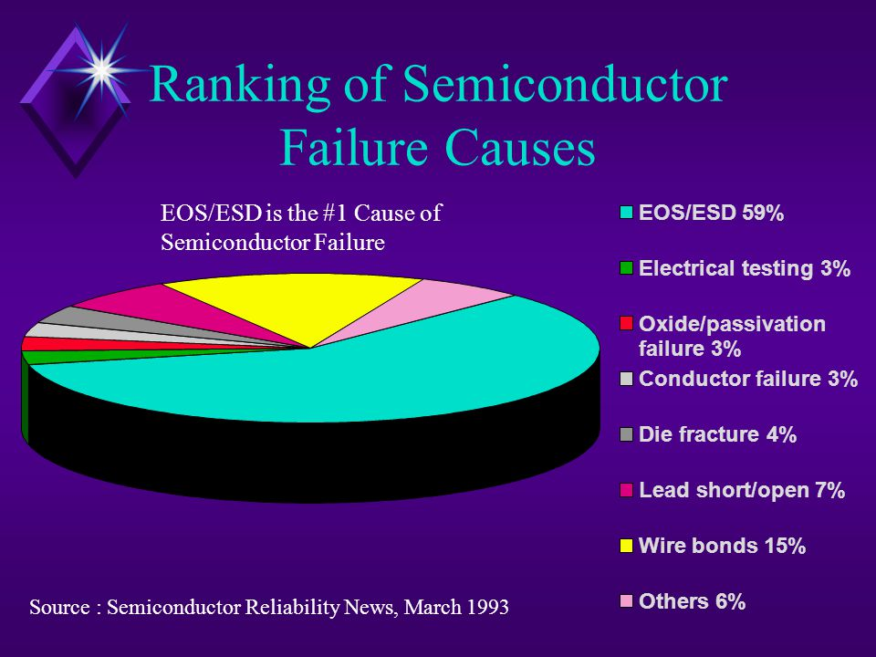 Ranking of Semiconductor Failure Causes