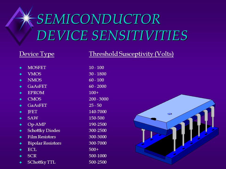 SEMICONDUCTOR DEVICE SENSITIVITIES