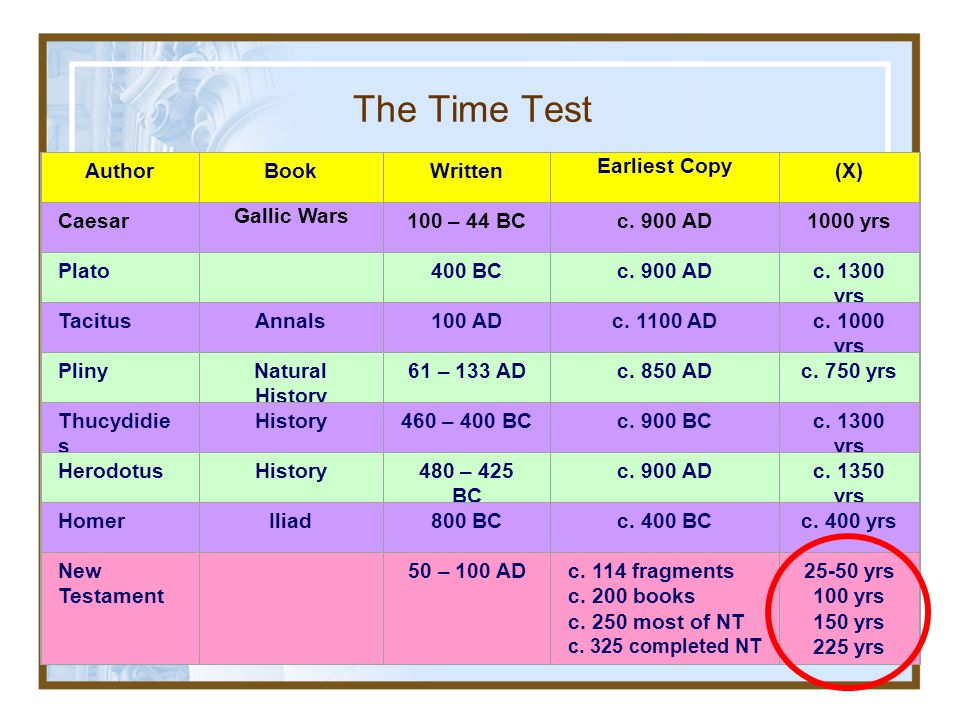 The Time Test Author Book Written Earliest Copy (X) Caesar Gallic Wars