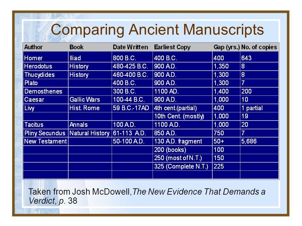 Comparing Ancient Manuscripts