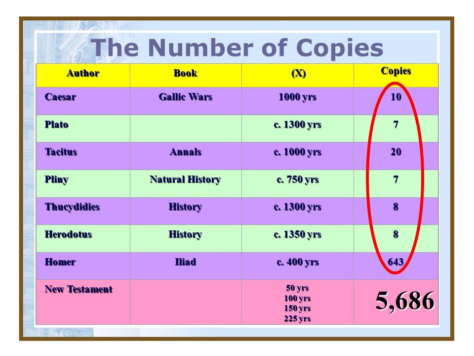 5,686 The Number of Copies Author Book (X) Copies Caesar Gallic Wars