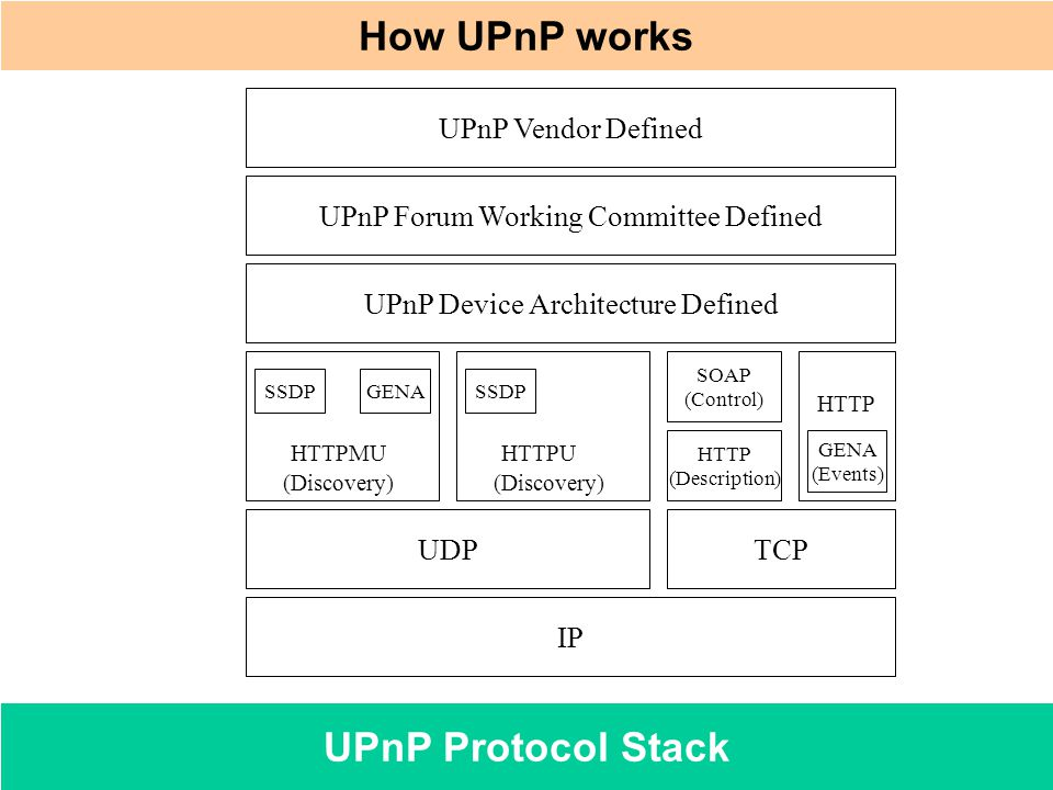 How UPnP works UPnP Protocol Stack