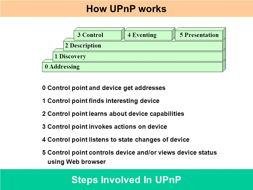 How UPnP works Steps Involved In UPnP